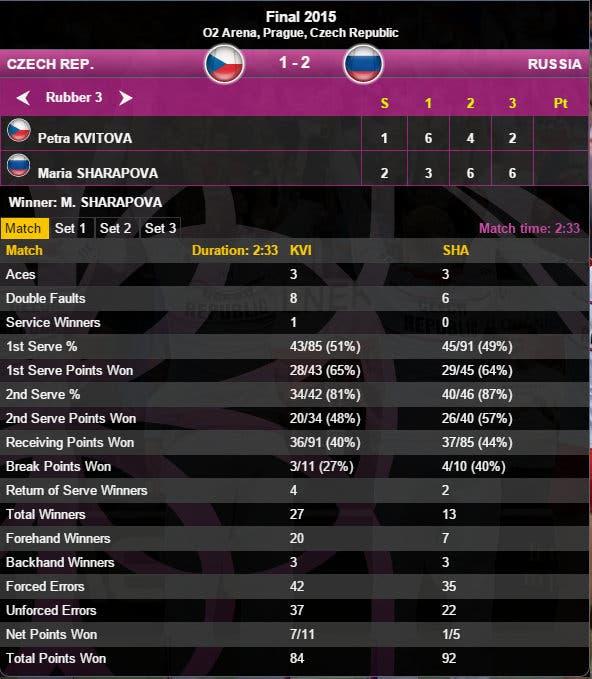kvitova-sharapova Fed Cup 2015
