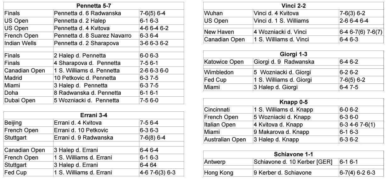 WTA 2015 - Italiane contro le top ten