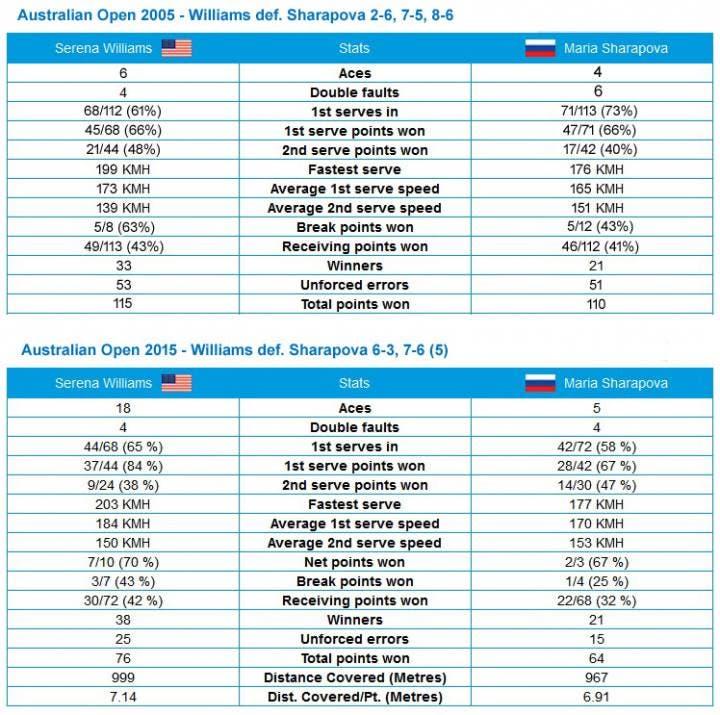 Statistiche match Australian Open 2005 - 2015