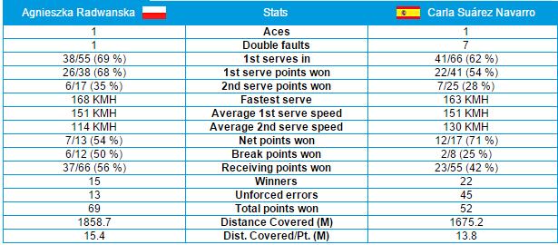 Stats Radwanska-Suare Navarro