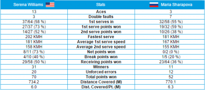 Stats Williams-Sharapova