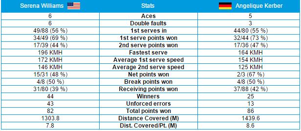 Stats Kerber-Williams