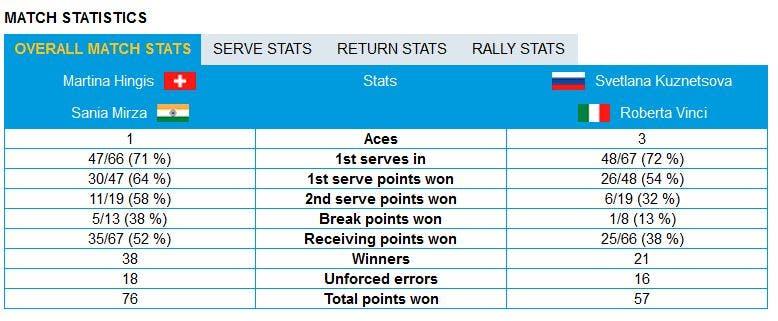 stats vinci doppio