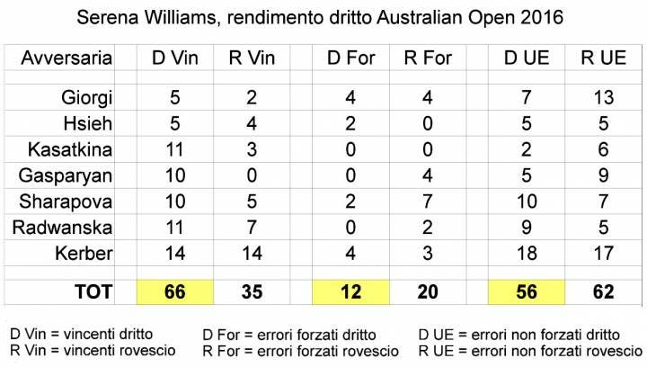 Serena Stats Australian Open 2016