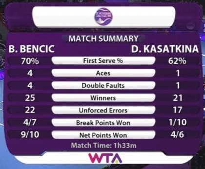 Stats Bencic Kasatkina - S. Pietroburgo 2016