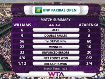 Williams-Azarenka IW 2016