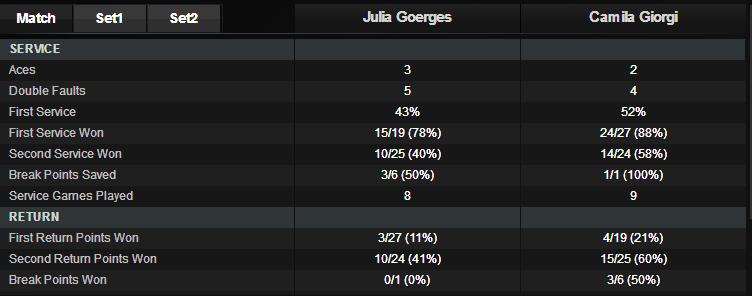 giorgi goerges stats