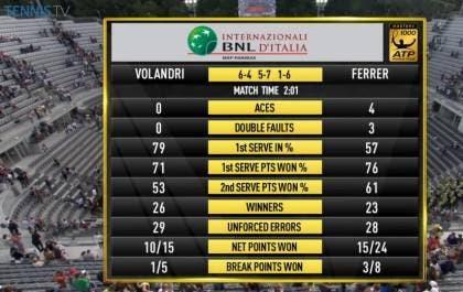Stats Ferrer-Volandri