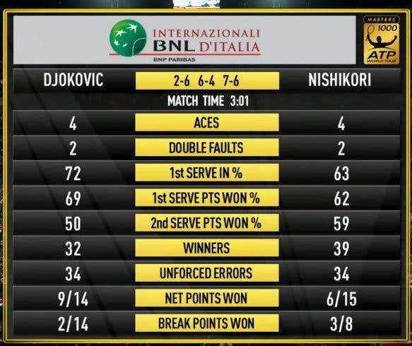 Djokovic-Nishikori Roma 2016