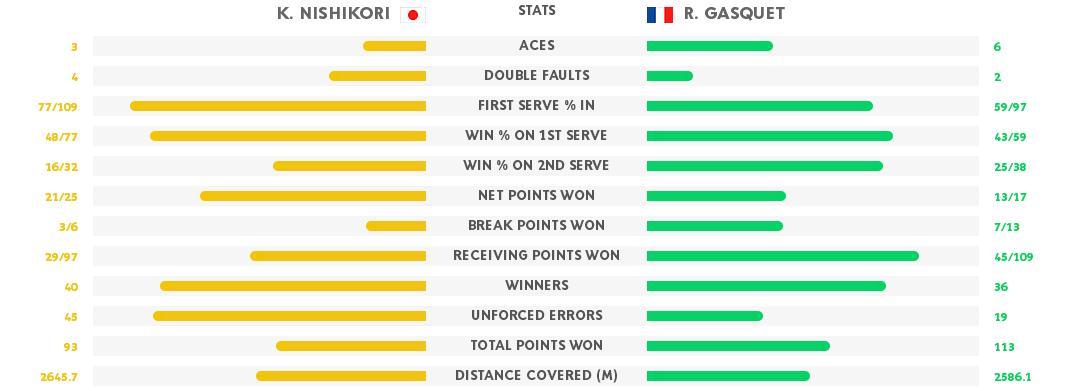 Gasquet nishi stats