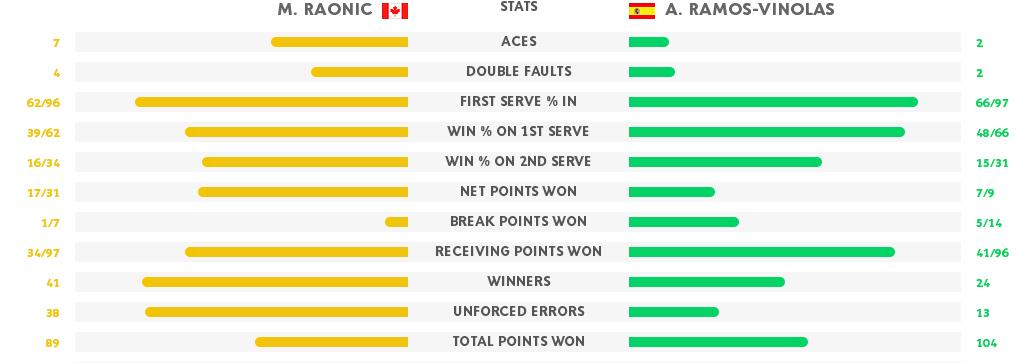 Raonic Ramos stats