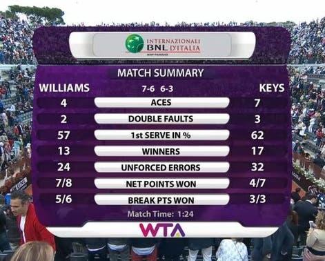 Williams-Keys