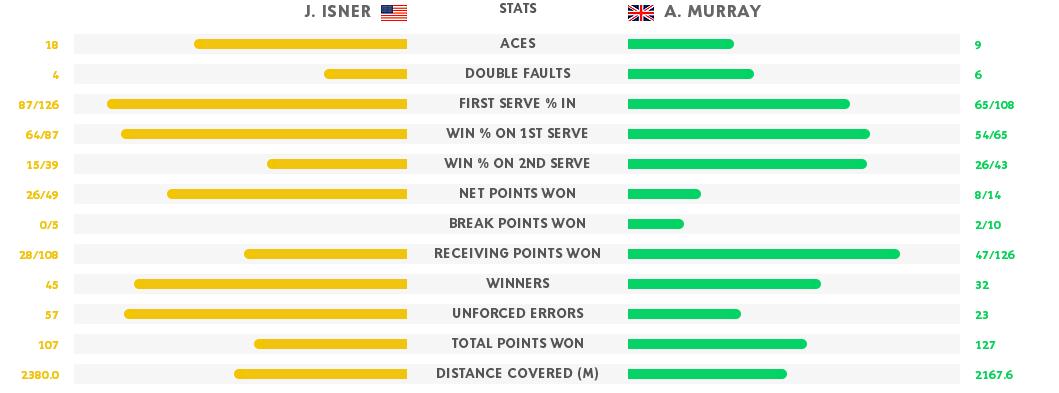 murray isner stats