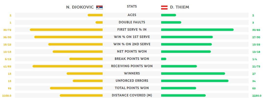 Stat Djokovic Thiem