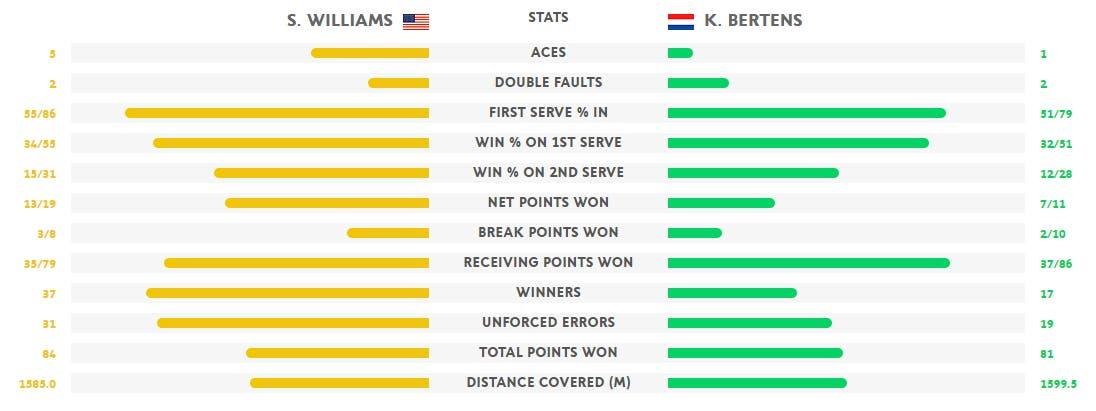 Stat Serena Bertens