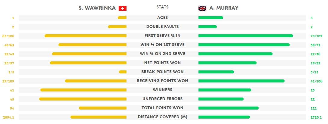 Stat Wawrinka-Murray