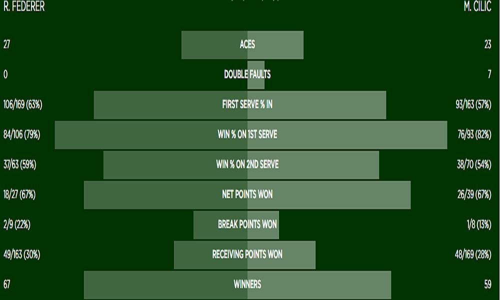 Stats Federer-Cilic