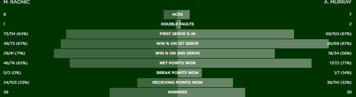 Stats Murray-Raonic