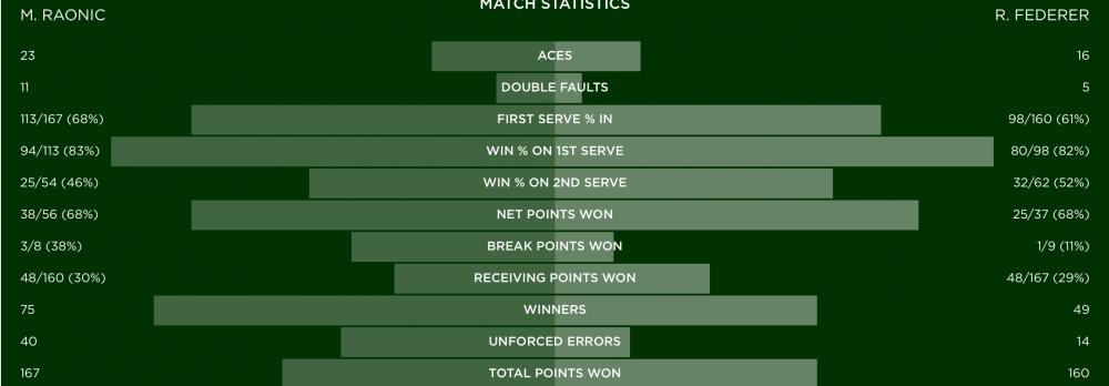 Stats Federer-Raonic