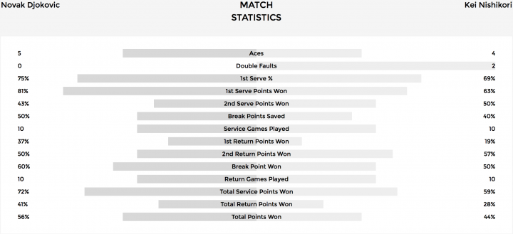 Stats Djokovic-Nishikori