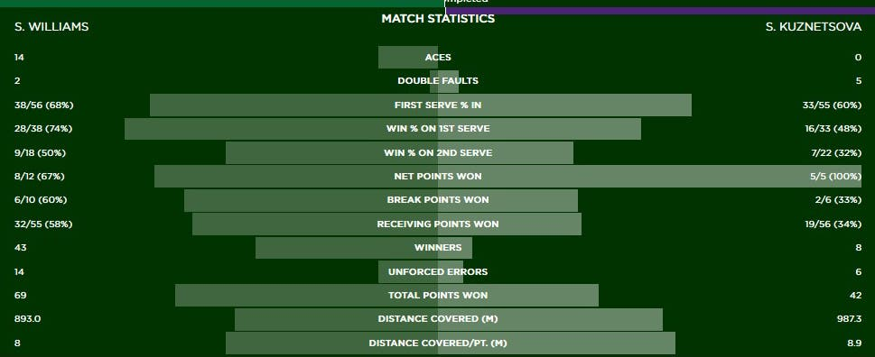 Serena Kuzn stats