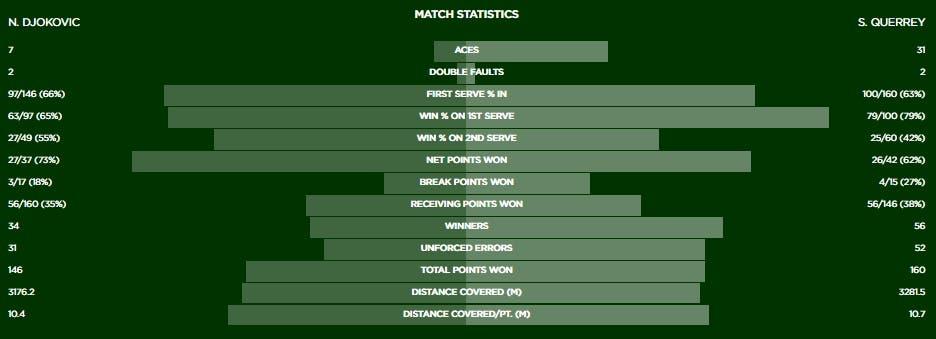 Stat Djokovic Querrey