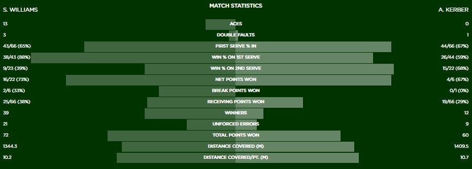 Stat Serena Kerber