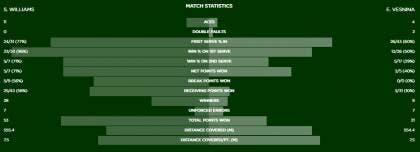 Stat Serena Vesnina