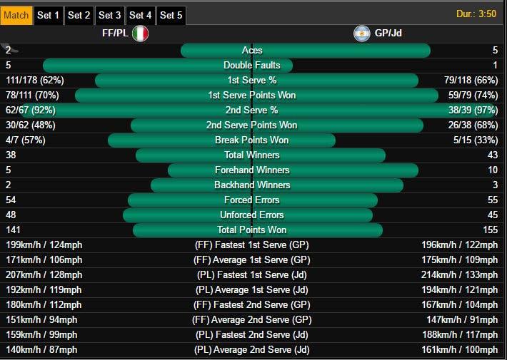 Stats doppio Italia-Argentina