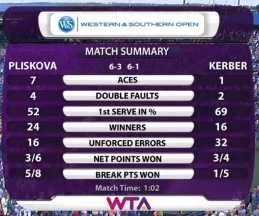Stats Kerber-Pliskova
