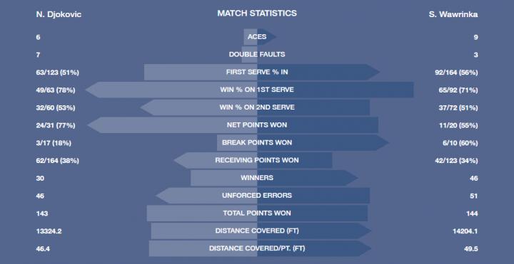 Djokovic Wawrinka stats finale US Open 2016