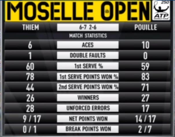 Stat Thiem-Pouille
