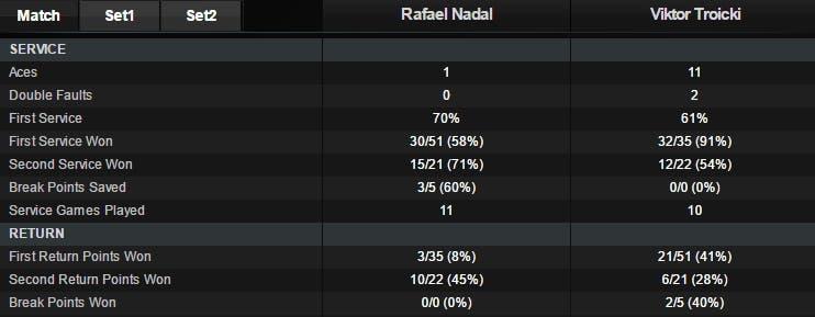 Stat Nadal Troicki