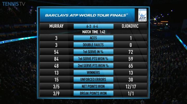 Stats Murray-Djokovic