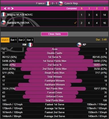 Ka Pliskova vs Mladenovic Fed Cup 2016 Finale stats