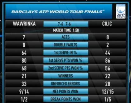 Stat Wawrinka Cilic