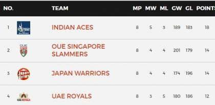 IPTL 2016 Final Standings