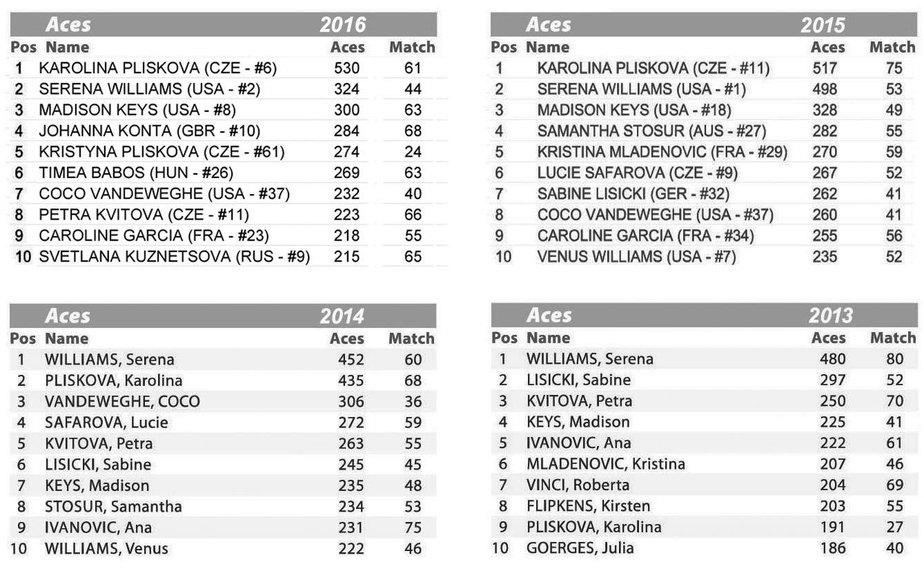 TAB 1 - Stats WTA - Numero ace 2016