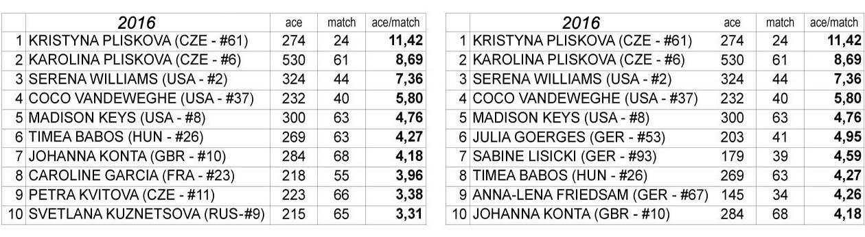 TAB 1B Ace per match 2016