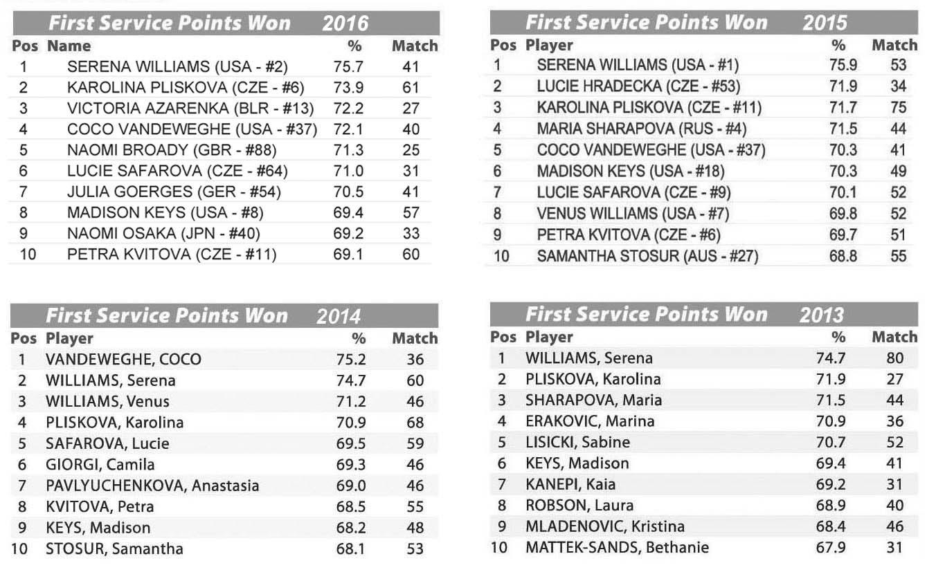 TAB 2 - WTA Stats Perc prima serv 2016