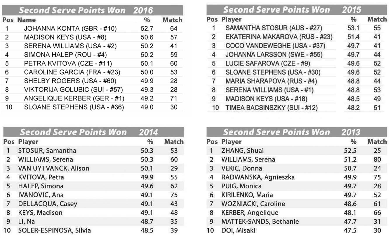 TAB 3 - WTA Stats Perc 2a serv 2016