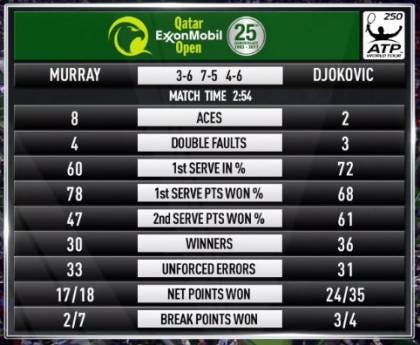 Stat Djokovic Murray