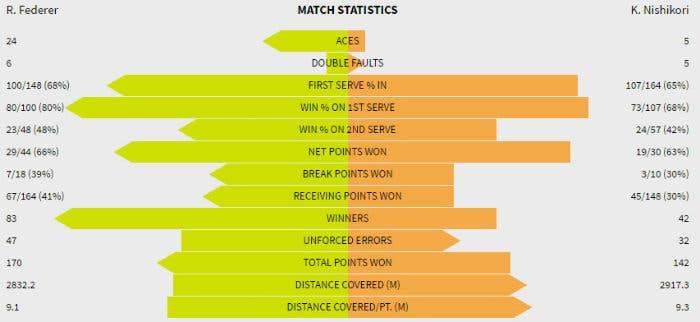 Stat Federer Nishikori