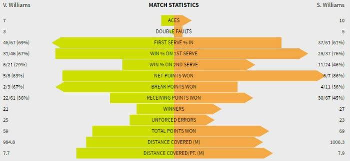 Stat Serena Venus