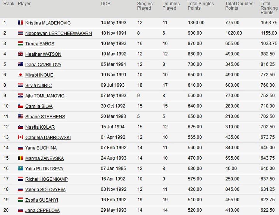 ranking junior 2009