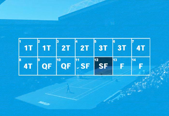 Australian Open, il programma del day 12: caffè, cornetto e Federer-Chung