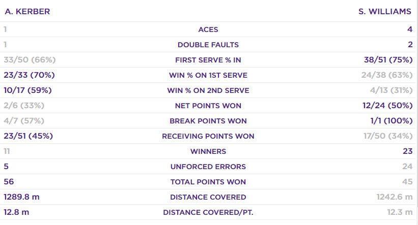 """Angelique Kerber vince il suo terzo Slam in carriera e con questo successo  a Wimbledon si porta a un solo passo dal """"Career Grand Slam"""" 5aefb155c2c"""