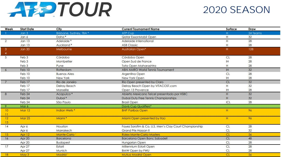 Calendario Europei Under 21 2020.Ufficiale Il Calendario 2020 Debutta L Atp Cup Monza Spera