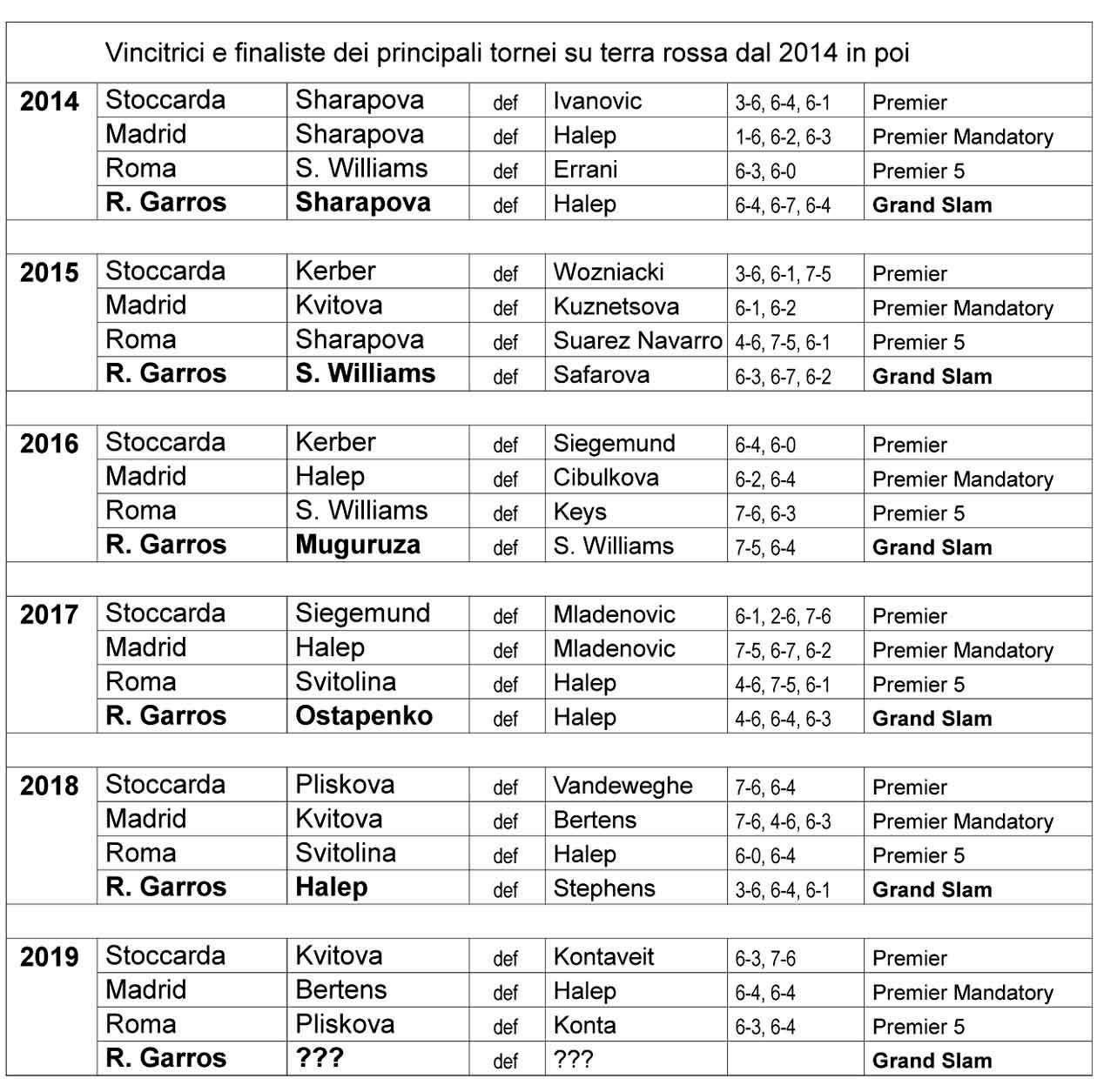 Principali tornei sul rosso dal 2014