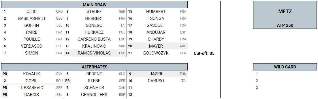Calendario Tornei Atp 2020.Entry List Atp Week 38 Sinner E Berrettini Da Medvedev